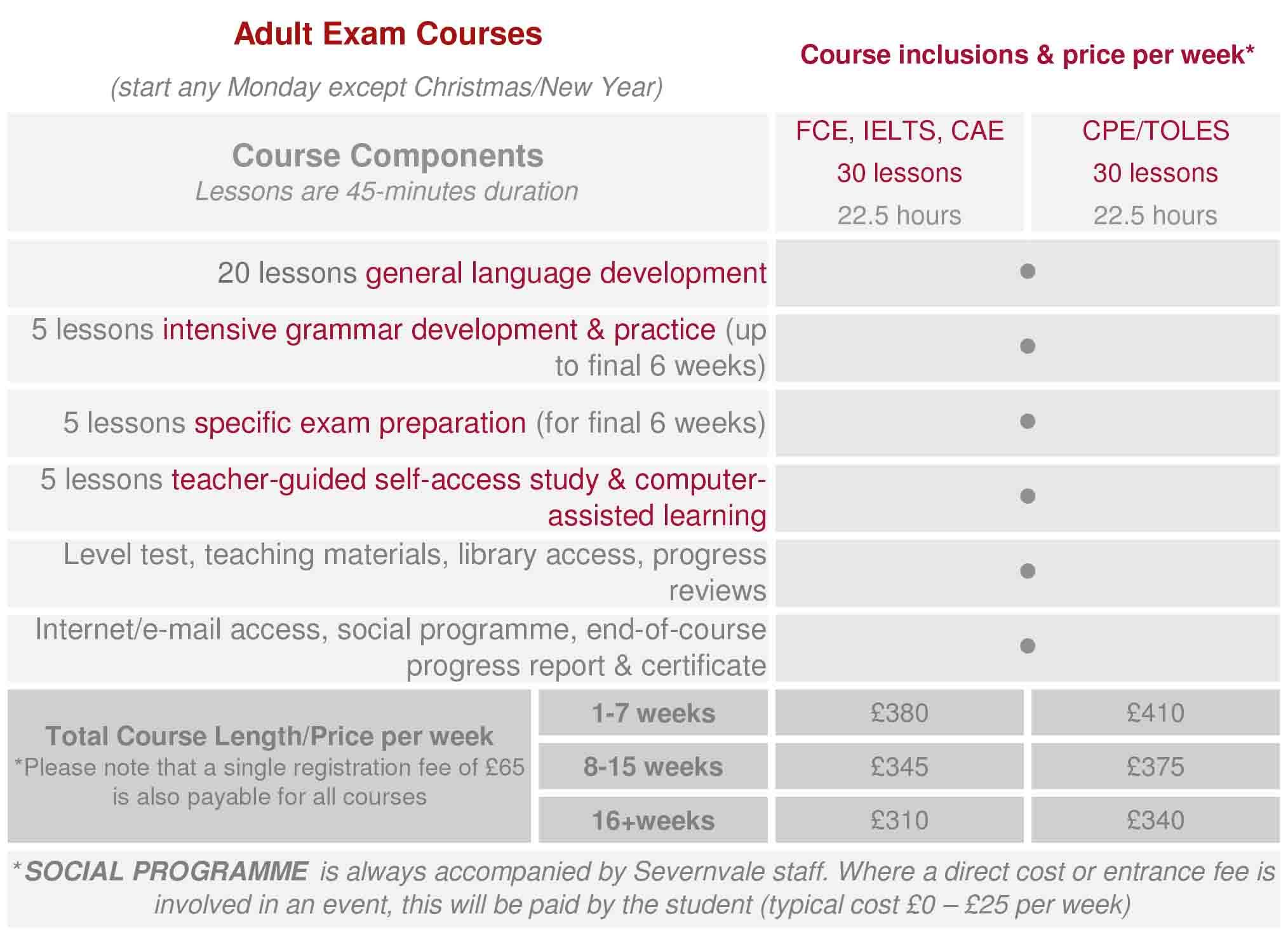 Open & Exam English Courses - Severnvale Academy